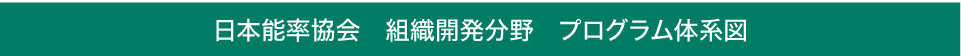 日本能率協会 組織開発分野 プログラム体系図